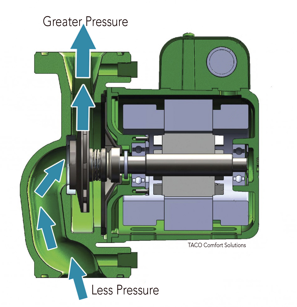 The direction water flows is determined by the higher pressure found on the discharge side of the circulator.